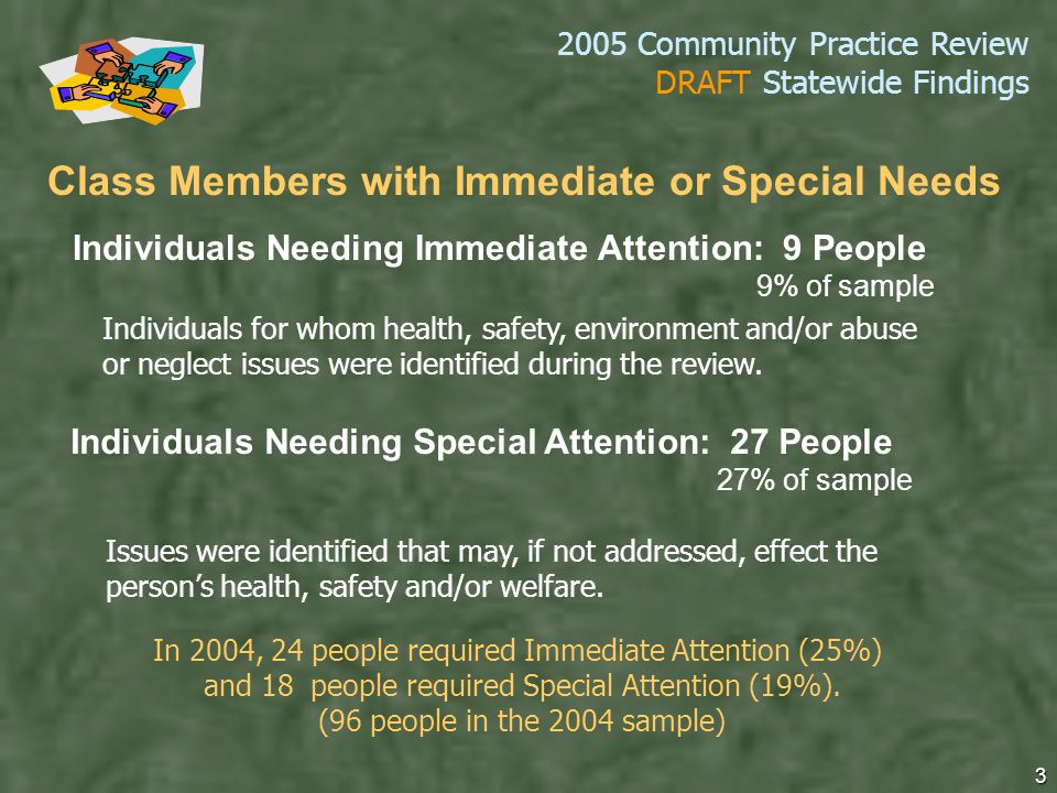 2005 Community Practice Review DRAFT Statewide Findings 3 Individuals Needing Immediate Attention: 9 People 9% of sample Individuals Needing Special Attention: 27 People 27% of sample Individuals for whom health, safety, environment and/or abuse or neglect issues were identified during the review.