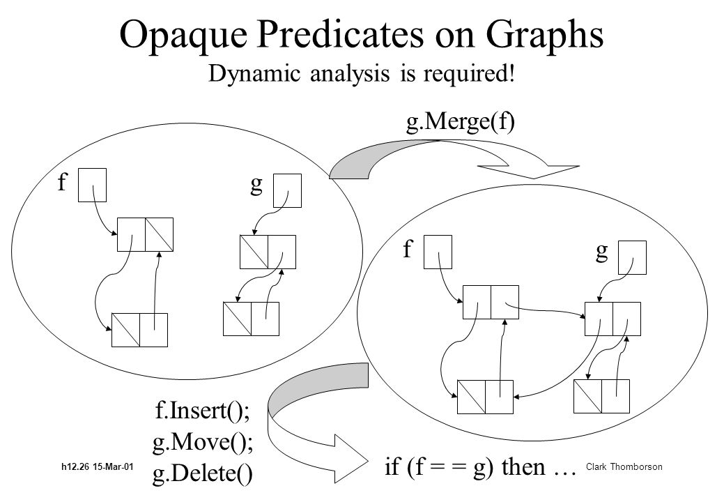 h12.26 15-Mar-01 Clark Thomborson Opaque Predicates on Graphs Dynamic analysis is required! fg fg g.Merge(f) f.Insert(); g.Move(); g.Delete() if (f =