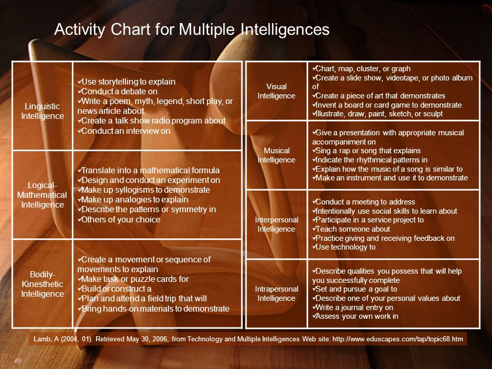 Activity Chart for Multiple Intelligences Linguistic Intelligence Use storytelling to explain Conduct a debate on Write a poem, myth, legend, short play, or news article about Create a talk show radio program about Conduct an interview on Logical- Mathematical Intelligence Translate into a mathematical formula Design and conduct an experiment on Make up syllogisms to demonstrate Make up analogies to explain Describe the patterns or symmetry in Others of your choice Bodily- Kinesthetic Intelligence Create a movement or sequence of movements to explain Make task or puzzle cards for Build or construct a Plan and attend a field trip that will Bring hands-on materials to demonstrate Lamb, A (2004, 01).
