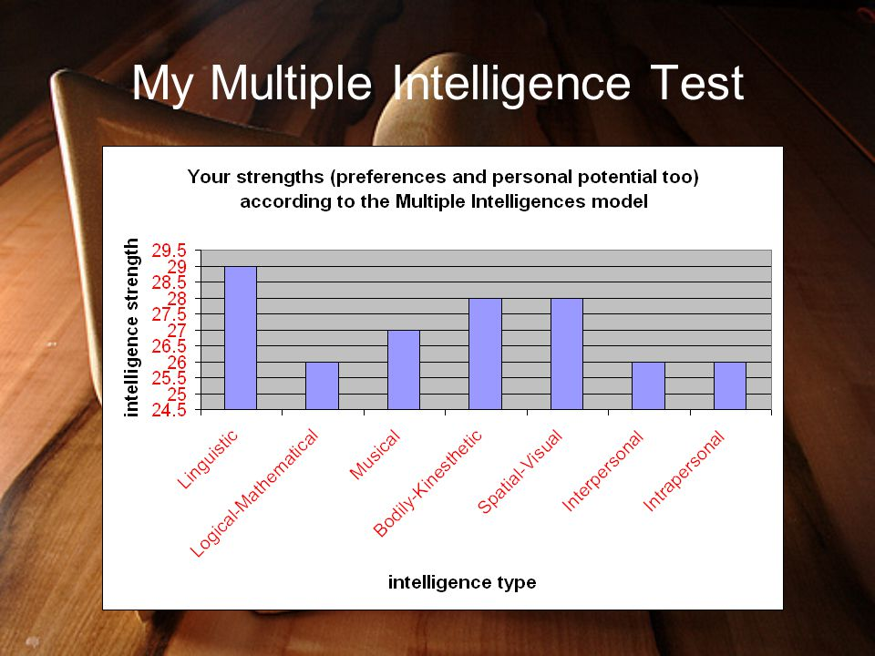 My Multiple Intelligence Test