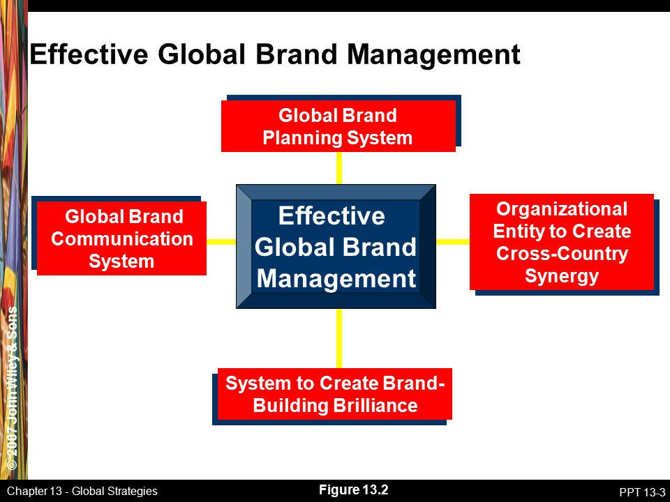 © 2007 John Wiley & Sons Chapter 13 - Global Strategies PPT 13-3 Effective Global Brand Management Global Brand Planning System Global Brand Planning System Organizational Entity to Create Cross-Country Synergy System to Create Brand- Building Brilliance Global Brand Communication System Figure 13.2 Effective Global Brand Management