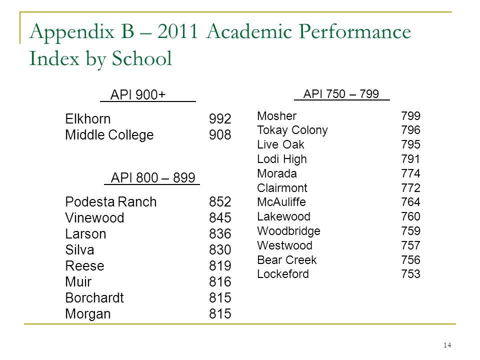 14 API 900+ Elkhorn992 Middle College908 API 800 – 899 Podesta Ranch852 Vinewood845 Larson836 Silva830 Reese819 Muir816 Borchardt815 Morgan815 API 750 – 799 Mosher799 Tokay Colony796 Live Oak795 Lodi High791 Morada774 Clairmont772 McAuliffe764 Lakewood760 Woodbridge759 Westwood757 Bear Creek756 Lockeford753 Appendix B – 2011 Academic Performance Index by School