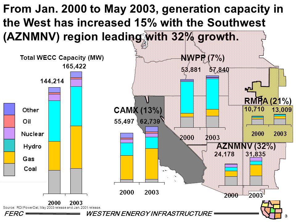 3 FERCWESTERN ENERGY INFRASTRUCTURE 10,710 13,009 55,497 53,881 24,17831,835 57,840 62,739 NWPP (7%) CAMX (13%) RMPA (21%) AZNMNV (32%) 144,214 165,422 Total WECC Capacity (MW) From Jan.