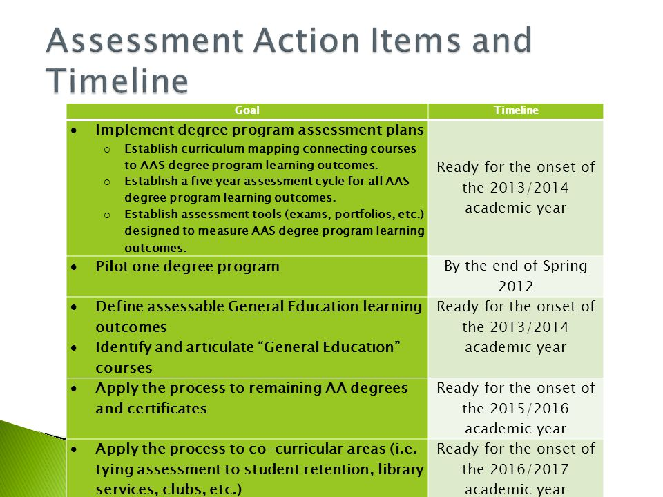 GoalTimeline  Implement degree program assessment plans o Establish curriculum mapping connecting courses to AAS degree program learning outcomes.