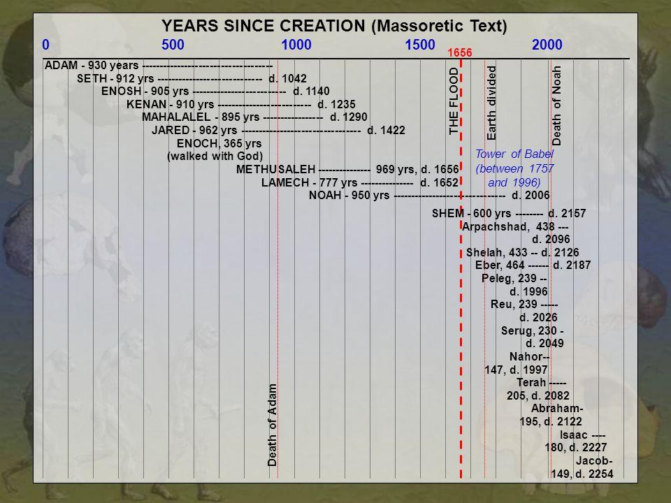 YEARS SINCE CREATION (Massoretic Text) 0 500 1000 1500 2000 ADAM - 930 years ------------------------------------ SETH - 912 yrs ----------------------------- d.