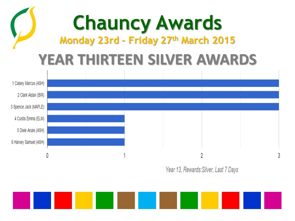 Chauncy Awards Monday 23rd - Friday 27 th March 2015 YEAR TWELVE SILVER AWARDS None this week