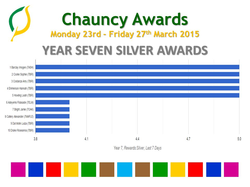 Chauncy Awards Monday 23rd - Friday 27 th March 2015 YEAR THIRTEEN BRONZE AWARDS None this week
