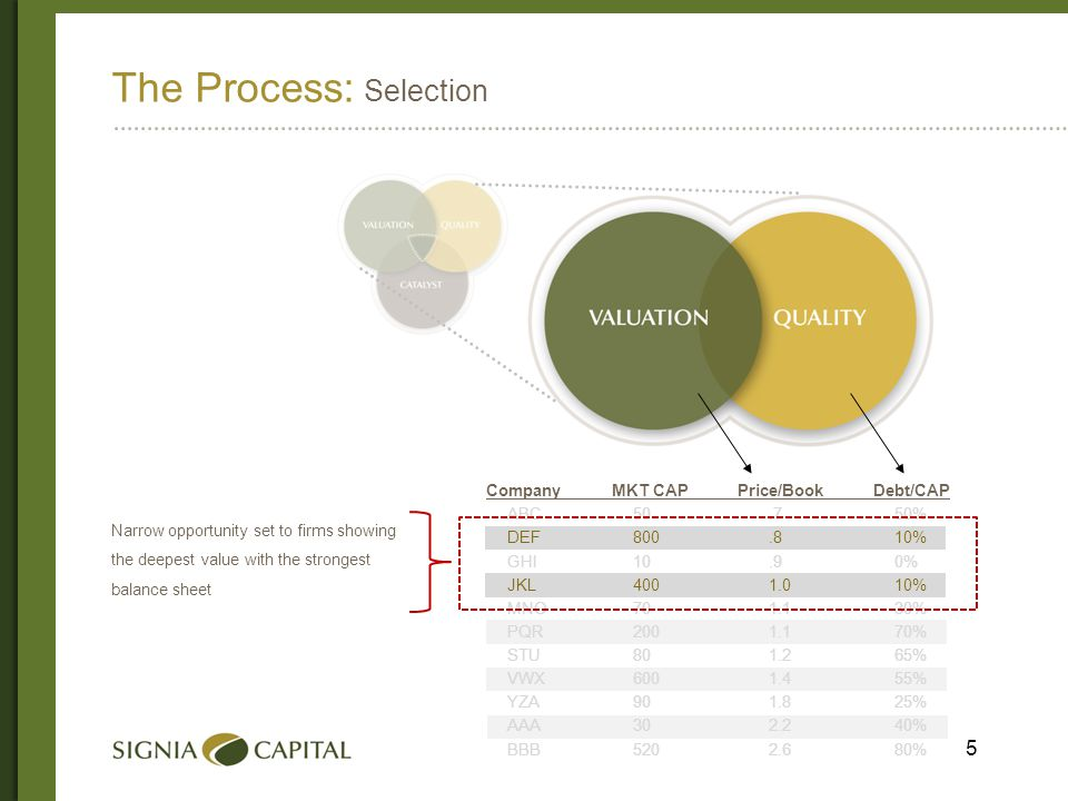 6 The Process: Catalyst Company MKT CAP Price/Book Debt/CAP ABC50.750% DEF800.810% GHI10.90% JKL4001.010% MNO701.130% PQR2001.170% STU801.265% VWX6001.455% YZA901.825% AAA302.240% BBB5202.680% Types of catalysts: Company specific: new products, new markets, hidden assets, restructuring Cyclical: industry correction over 1-3 year period Secular: 5-10 year industry trends Identified by: Analyzing 10-K and 10-Q SEC documents Industry/sector research Discussion with company management