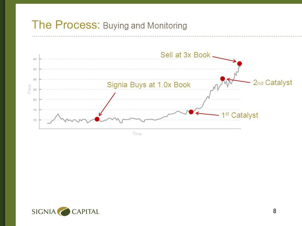 9 Signia Capital: Historical Performance