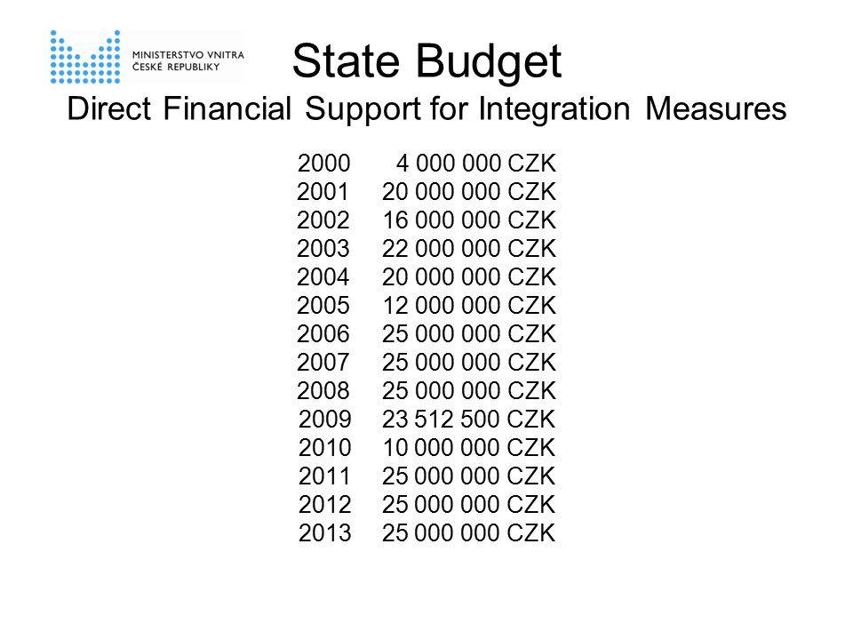 State Budget Direct Financial Support for Integration Measures 2000 4 000 000 CZK 200120 000 000 CZK 200216 000 000 CZK 200322 000 000 CZK 200420 000 000 CZK 200512 000 000 CZK 200625 000 000 CZK 200725 000 000 CZK 200825 000 000 CZK 2009 23 512 500 CZK 2010 10 000 000 CZK 2011 25 000 000 CZK 2012 25 000 000 CZK 2013 25 000 000 CZK