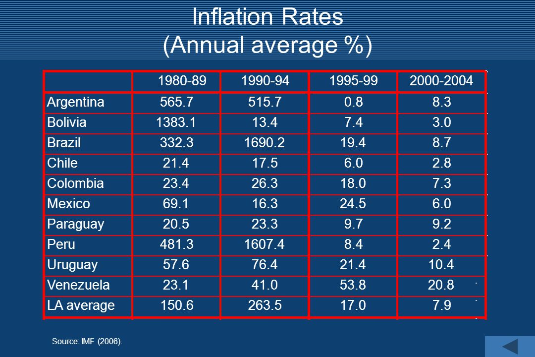 Source: IMF (2006). Inflation Rates (Annual average %)