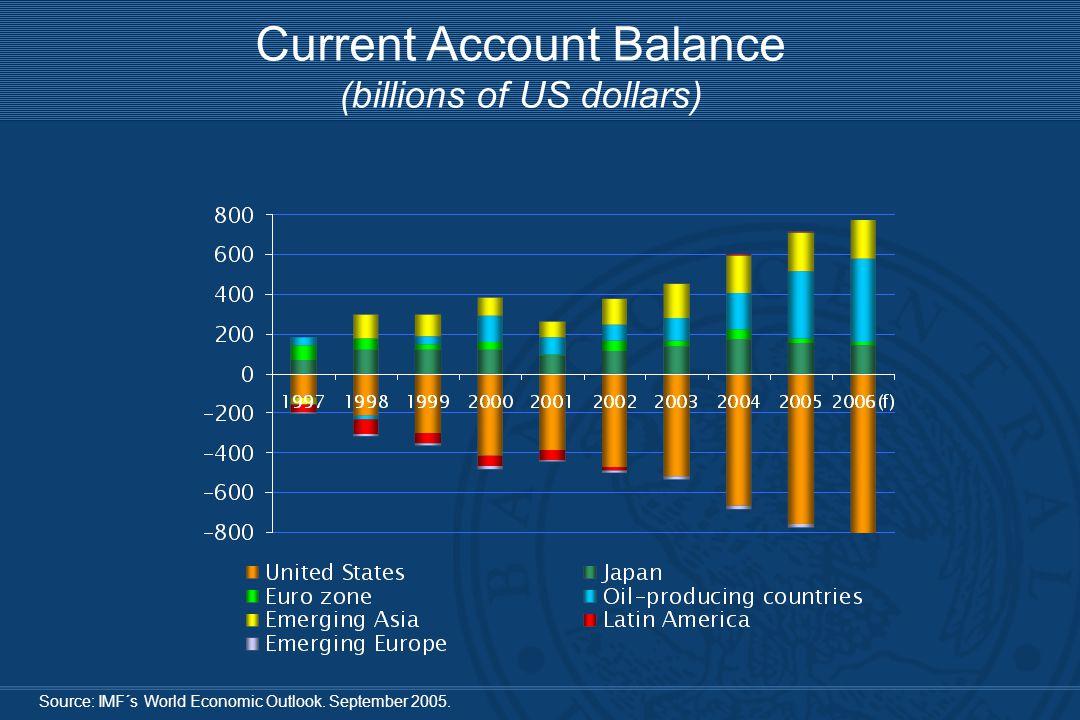 Source: IMF´s World Economic Outlook. September 2005.