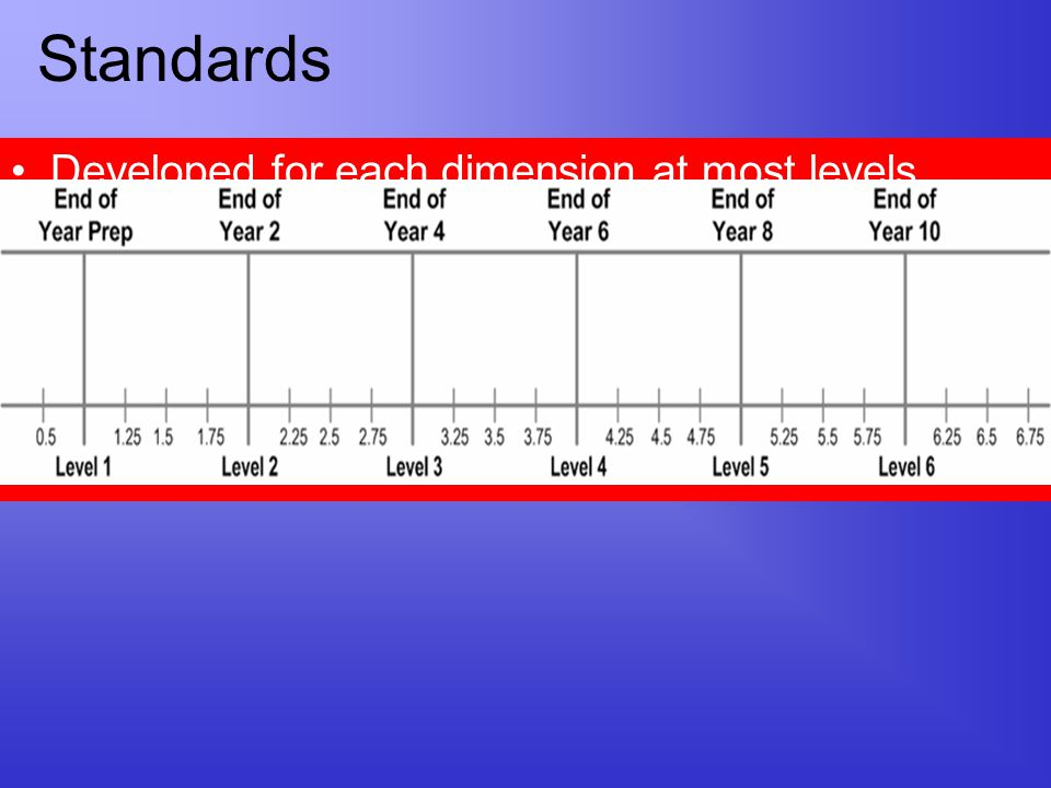 Standards Developed for each dimension at most levels Indicate what students should know and be able at six levels Three intervening points between ea
