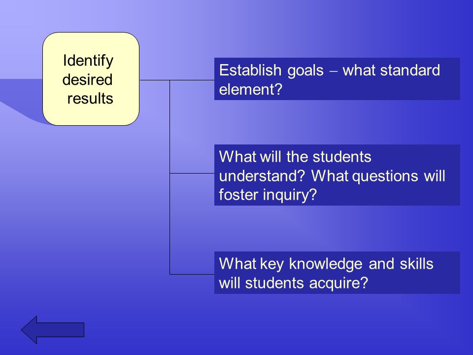 Identify desired results Establish goals  what standard element? What will the students understand? What questions will foster inquiry? What key know