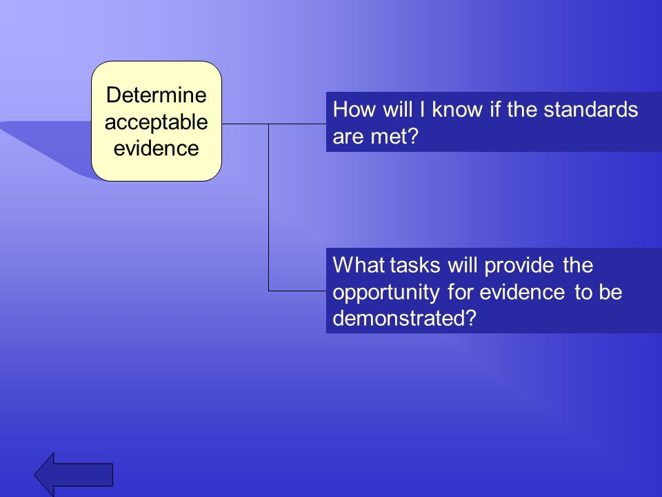 Determine acceptable evidence How will I know if the standards are met? What tasks will provide the opportunity for evidence to be demonstrated?