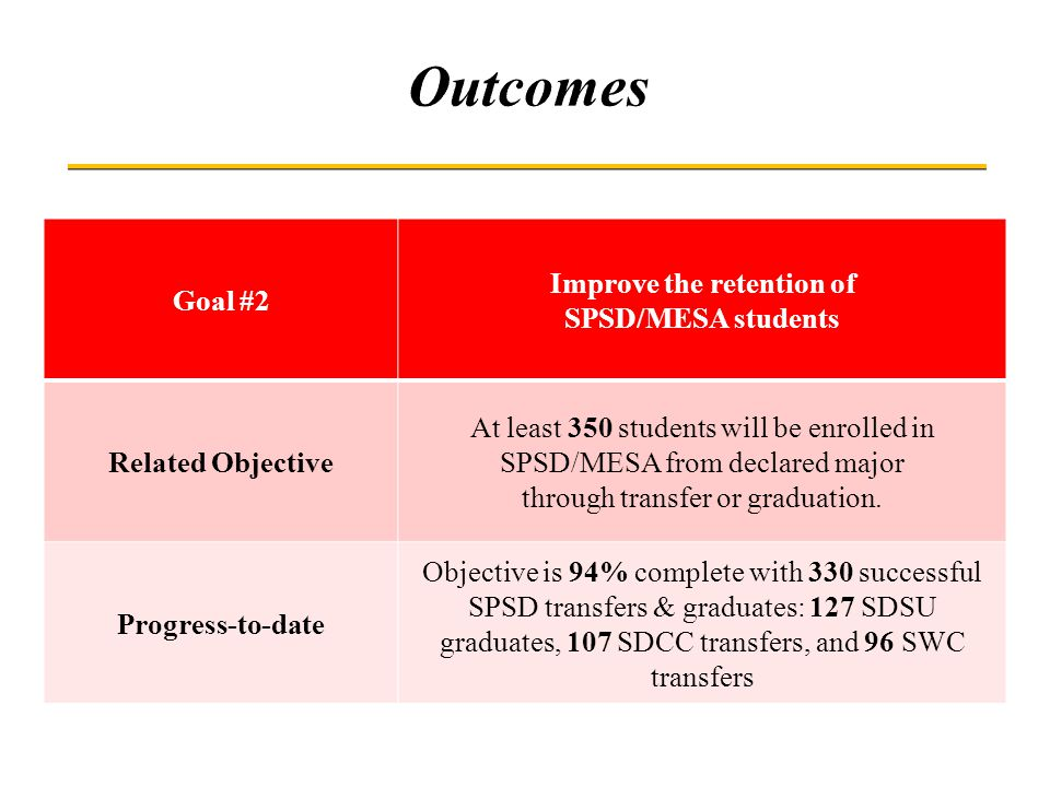 Goal #2 Improve the retention of SPSD/MESA students Related Objective At least 350 students will be enrolled in SPSD/MESA from declared major through