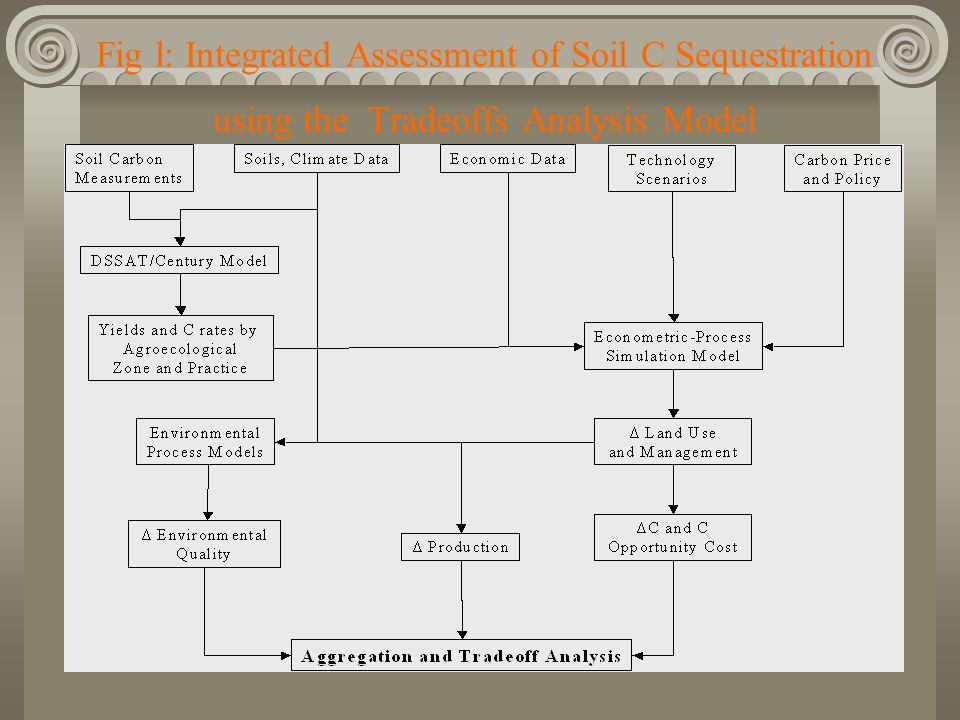 Fig l: Integrated Assessment of Soil C Sequestration using the Tradeoffs Analysis Model