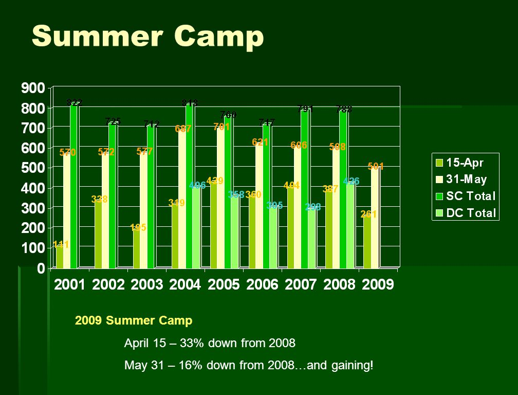 Summer Camp 2009 Summer Camp April 15 – 33% down from 2008 May 31 – 16% down from 2008…and gaining!