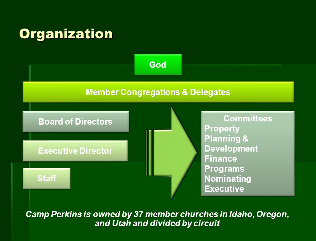 Organization God Member Congregations & Delegates Board of Directors Executive Director Staff Committees Property Planning & Development Finance Programs Nominating Executive Committees Property Planning & Development Finance Programs Nominating Executive Camp Perkins is owned by 37 member churches in Idaho, Oregon, and Utah and divided by circuit