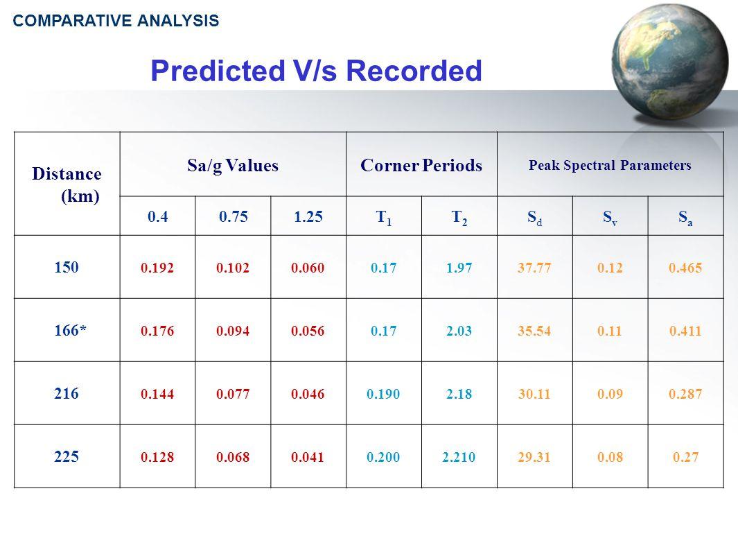 Predicted V/s Recorded Distance (km) Sa/g ValuesCorner Periods Peak Spectral Parameters 0.40.751.25T1T1 T2T2 SdSd SvSv SaSa 150 0.1920.1020.0600.171.9