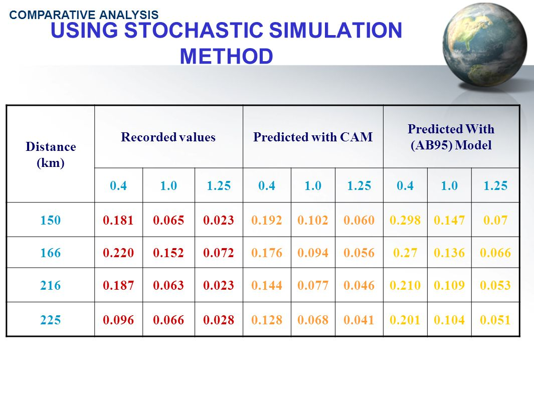 USING STOCHASTIC SIMULATION METHOD Distance (km) Recorded valuesPredicted with CAM Predicted With (AB95) Model 0.41.01.250.41.01.250.41.01.25 1500.1810.0650.0230.1920.1020.0600.2980.1470.07 1660.2200.1520.0720.1760.0940.0560.270.1360.066 2160.1870.0630.0230.1440.0770.0460.2100.1090.053 2250.0960.0660.0280.1280.0680.0410.2010.1040.051 COMPARATIVE ANALYSIS