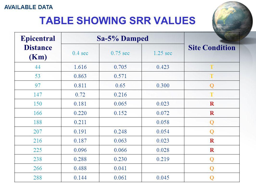 TABLE SHOWING SRR VALUES Epicentral Distance (Km) Sa-5% Damped Site Condition 0.4 sec0.75 sec1.25 sec 441.6160.7050.423T 530.8630.571T 970.8110.650.300Q 1470.720.216T 1500.1810.0650.023R 1660.2200.1520.072R 1880.2110.058Q 2070.1910.2480.054Q 2160.1870.0630.023R 2250.0960.0660.028R 2380.2880.2300.219Q 2660.4880.041Q 2880.1440.0610.045Q AVAILABLE DATA