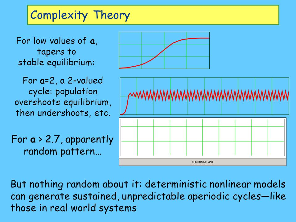 Complexity Theory For low values of a, tapers to stable equilibrium: For a=2, a 2-valued cycle: population overshoots equilibrium, then undershoots, e