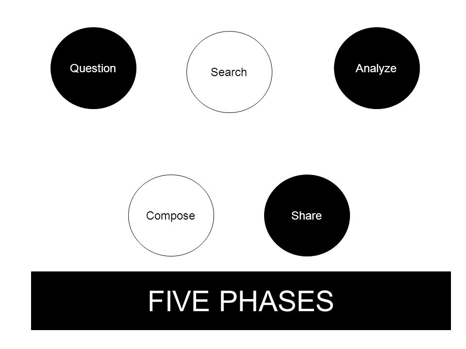 Question FIVE PHASES Search Analyze ComposeShare