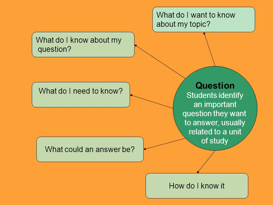 What do I know about my question? What could an answer be? What do I need to know? Question Students identify an important question they want to answe