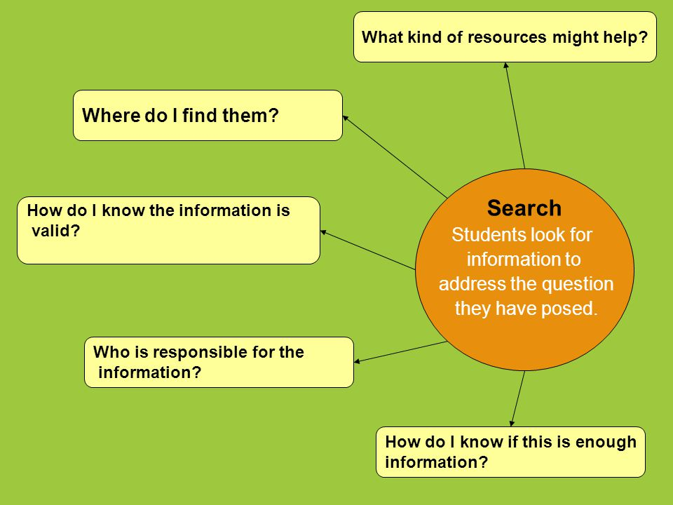 Search Students look for information to address the question they have posed. What kind of resources might help? Where do I find them? How do I know t