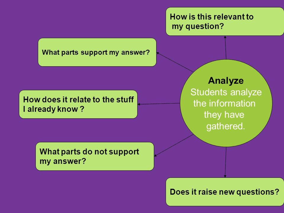 Analyze Students analyze the information they have gathered.
