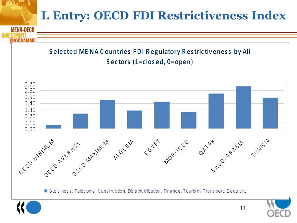 I. Entry: OECD FDI Restrictiveness Index 11