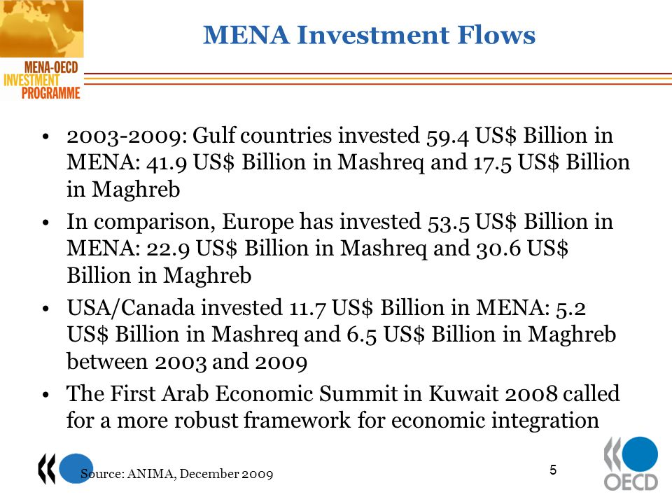MENA Investment Flows 2003-2009: Gulf countries invested 59.4 US$ Billion in MENA: 41.9 US$ Billion in Mashreq and 17.5 US$ Billion in Maghreb In comparison, Europe has invested 53.5 US$ Billion in MENA: 22.9 US$ Billion in Mashreq and 30.6 US$ Billion in Maghreb USA/Canada invested 11.7 US$ Billion in MENA: 5.2 US$ Billion in Mashreq and 6.5 US$ Billion in Maghreb between 2003 and 2009 The First Arab Economic Summit in Kuwait 2008 called for a more robust framework for economic integration 5 Source: ANIMA, December 2009