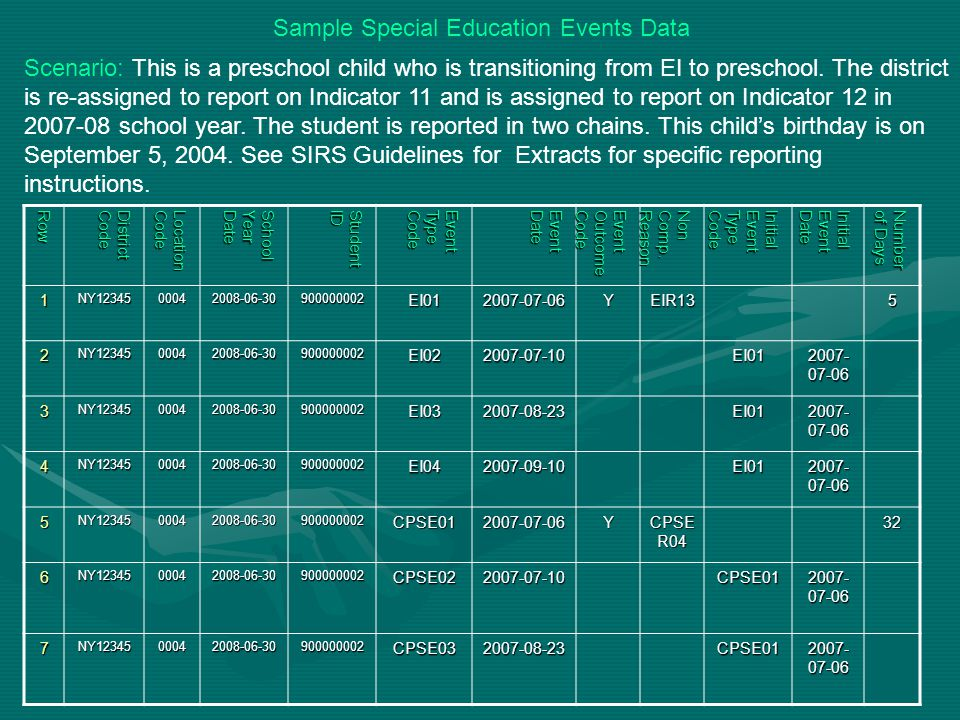 25 Sample Special Education Events Data Scenario: This is a preschool child who is transitioning from EI to preschool.