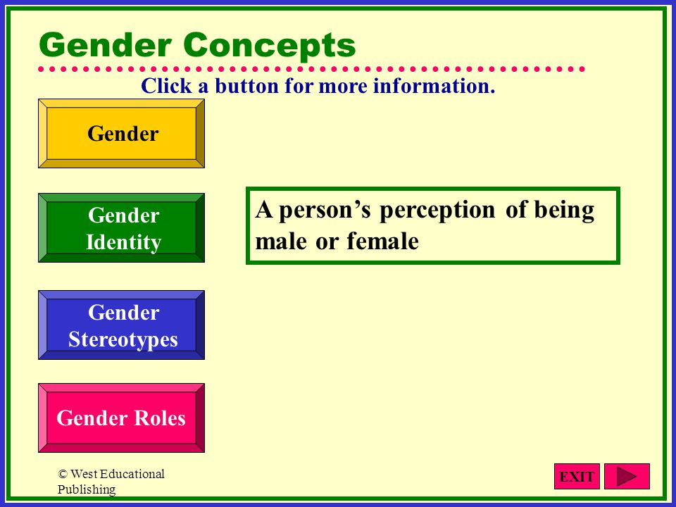 © West Educational Publishing Summary of Main Topics Covered Gender Concepts Role of Hormones Male/Female Differences Intelligence Issues Social Factors Gender Role Behavior Communication Hints EXIT