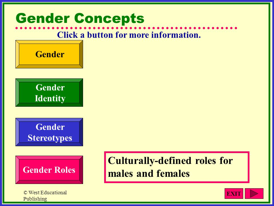 © West Educational Publishing Gender Concepts Culturally-defined roles for males and females Gender Identity Gender Roles Gender Stereotypes Click a b