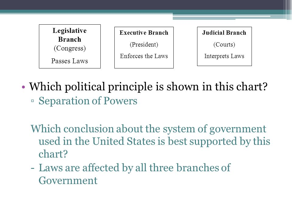 The system of checks and balances was included in the Constitution to Ensure that one branch of government would not gain too much power