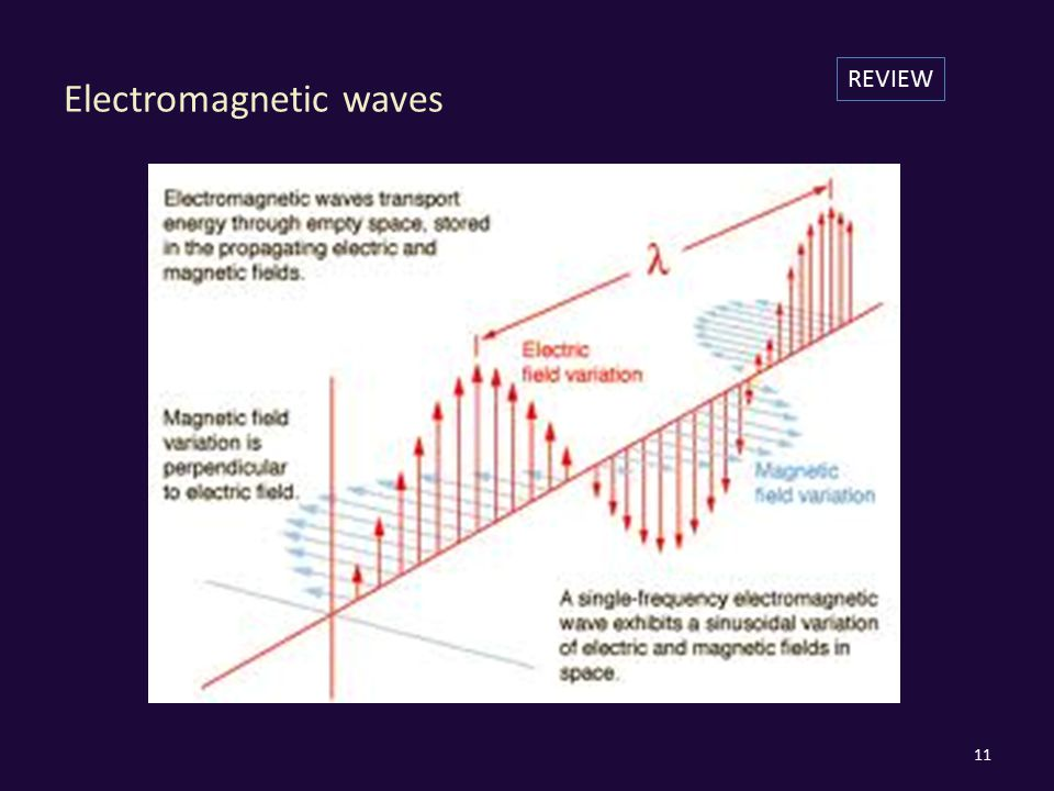 Electromagnetic waves 11 REVIEW