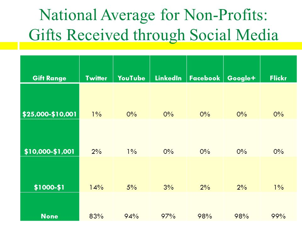 National Average for Non-Profits: Gifts Received through Social Media Gift RangeTwitterYouTubeLinkedInFacebookGoogle+Flickr $25,000-$10,0011%0% $10,000-$1,0012%1%0% $1000-$114%5%3%2% 1% None83%94%97%98% 99%