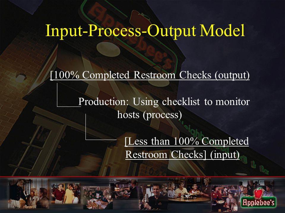 Input-Process-Output Model [100% Completed Restroom Checks (output) Production: Using checklist to monitor hosts (process) [Less than 100% Completed Restroom Checks] (input)