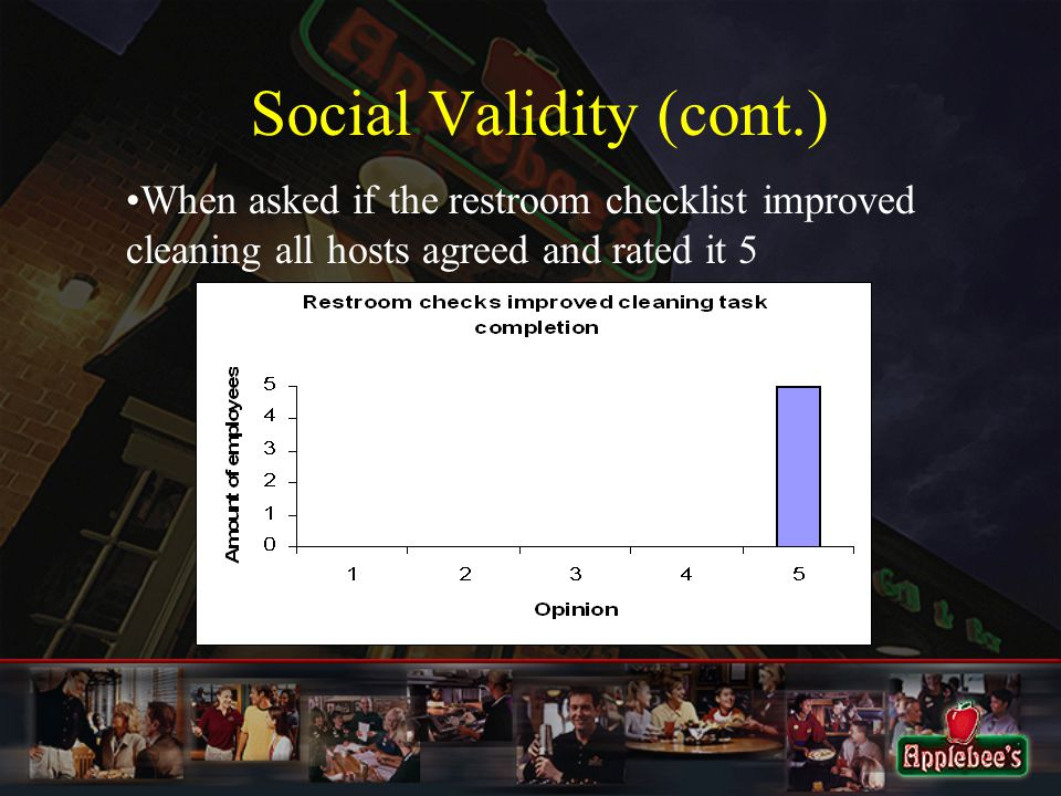 Social Validity (cont.) When asked if the restroom checklist improved cleaning all hosts agreed and rated it 5