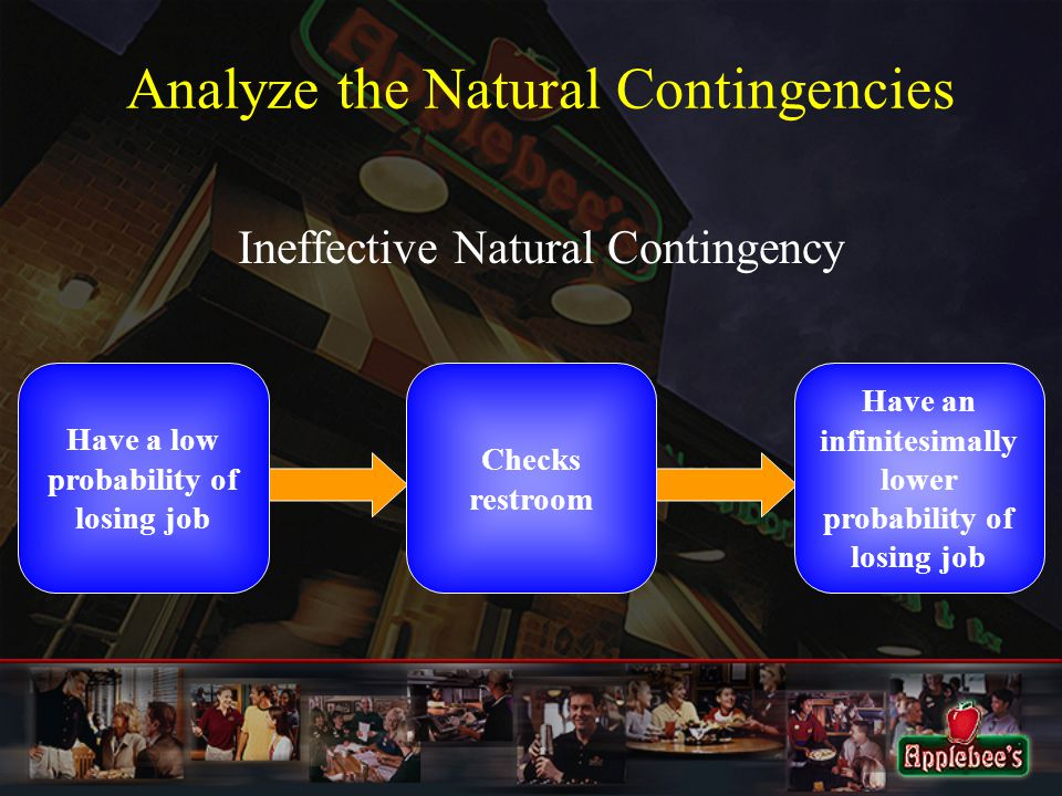 Analyze the Natural Contingencies Ineffective Natural Contingency Have a low probability of losing job Checks restroom Have an infinitesimally lower probability of losing job