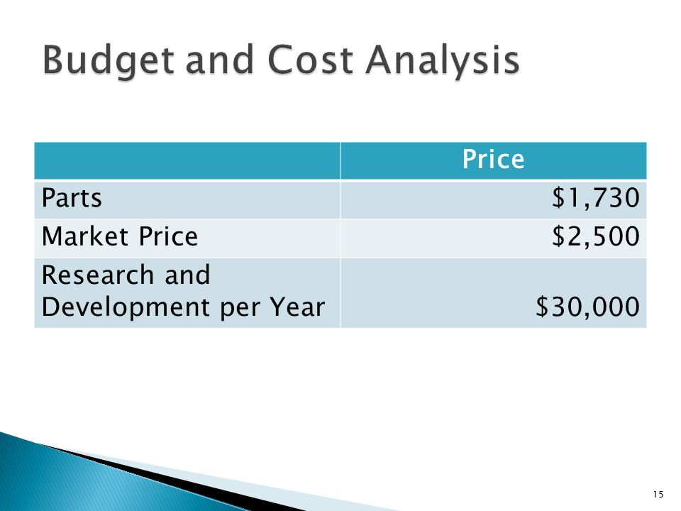 Price Parts$1,730 Market Price$2,500 Research and Development per Year$30,000 15