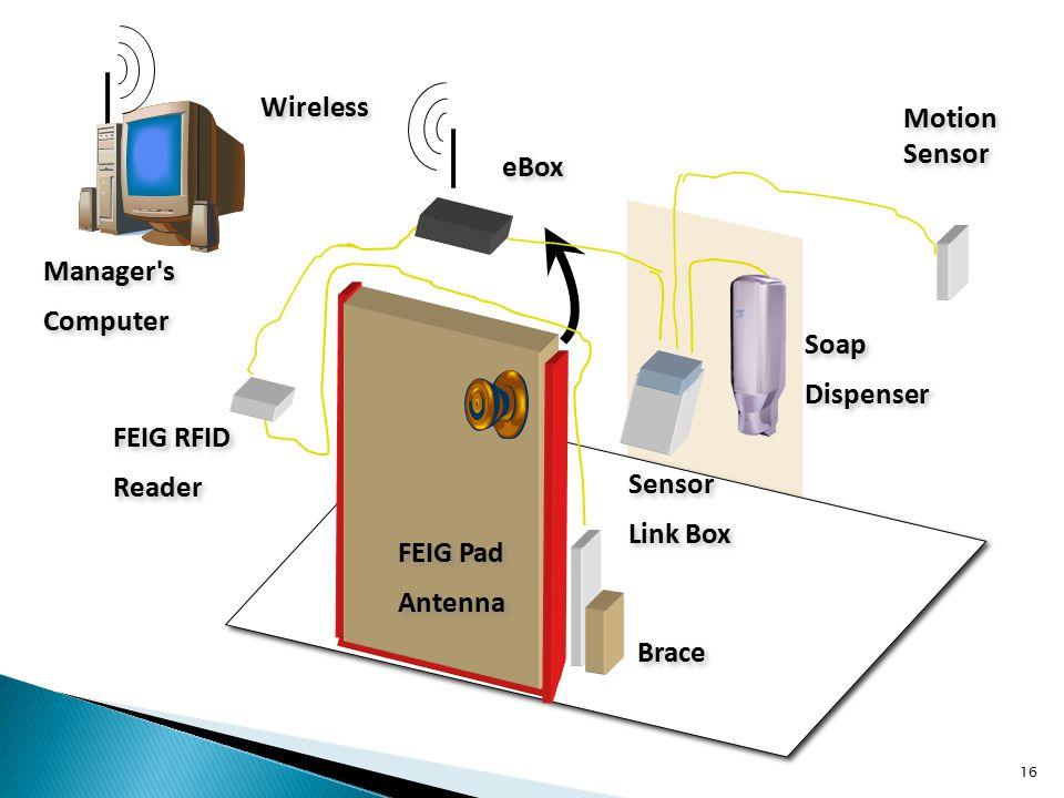 16 Wireless FEIG Pad Antenna FEIG Pad Antenna Sensor Link Box Sensor Link Box FEIG RFID Reader FEIG RFID Reader eBox Manager s Computer Manager s Computer Motion Sensor Soap Dispenser Soap Dispenser Brace