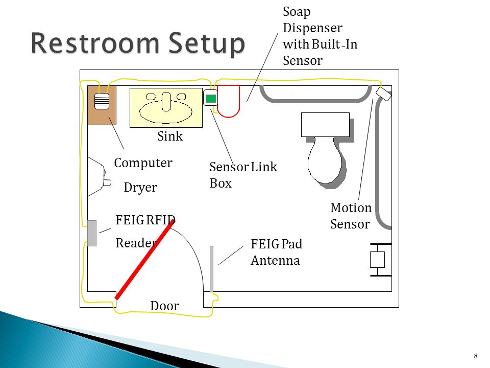 8 FEIG Pad Antenna Motion Sensor Soap Dispenser with Built – In Sensor Computer Sensor Link Box Dryer Door Sink FEIG RFID Reader