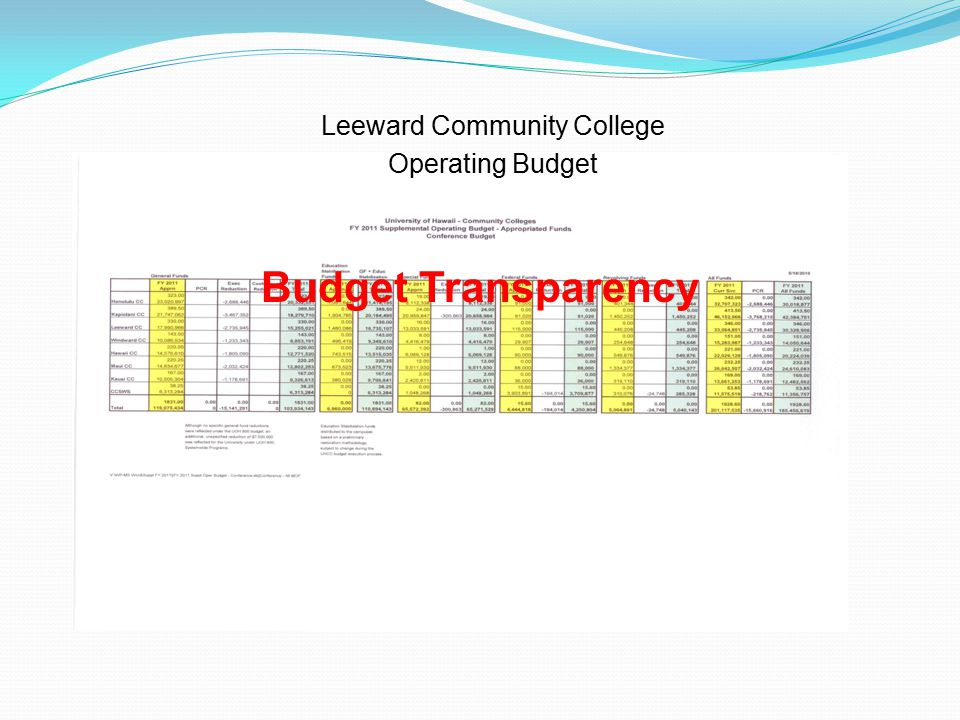Budget Transparency Leeward Community College Operating Budget