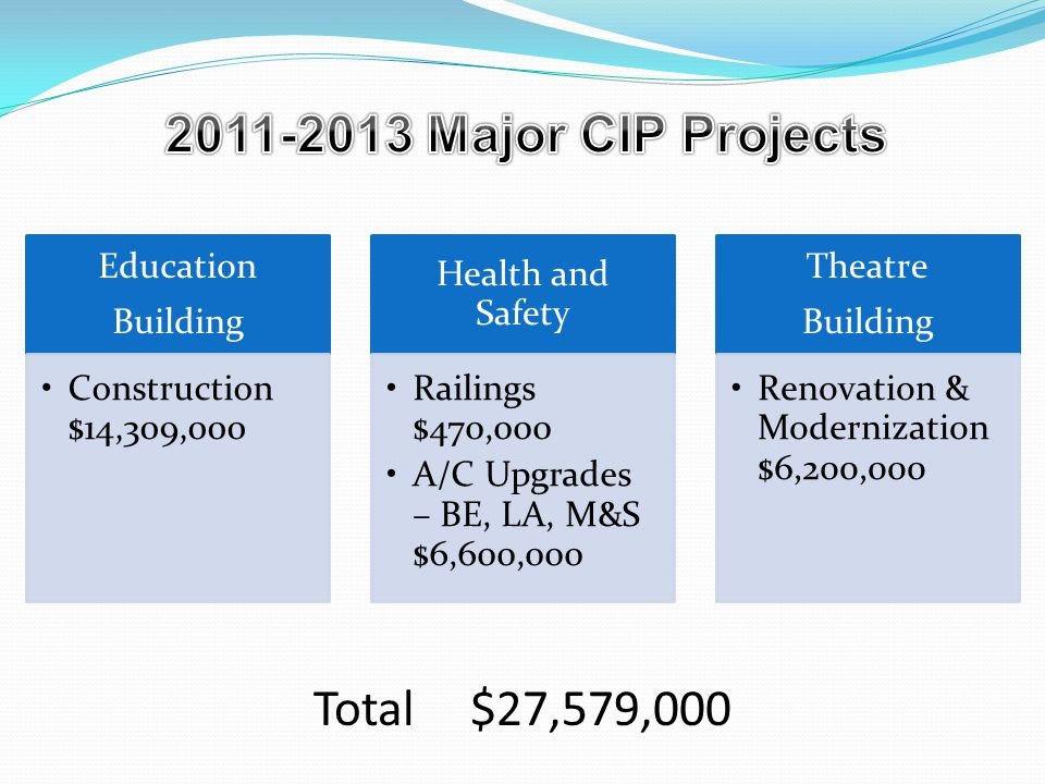 Education Building Construction $14,309,000 Health and Safety Railings $470,000 A/C Upgrades – BE, LA, M&S $6,600,000 Theatre Building Renovation & Modernization $6,200,000 Total$27,579,000