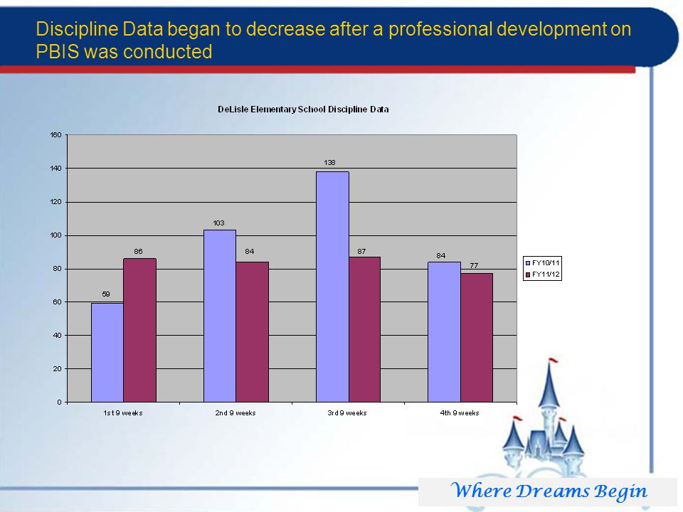 Discipline Data began to decrease after a professional development on PBIS was conducted Where Dreams Begin