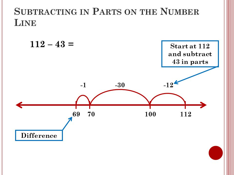 S UBTRACTING IN P ARTS ON THE N UMBER L INE 112 – 43 = 112 -1 -30 -12 69 70 100 Start at 112 and subtract 43 in parts Difference