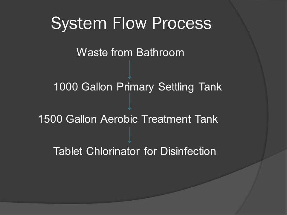 System Flow Process Waste from Bathroom 1000 Gallon Primary Settling Tank 1500 Gallon Aerobic Treatment Tank Tablet Chlorinator for Disinfection